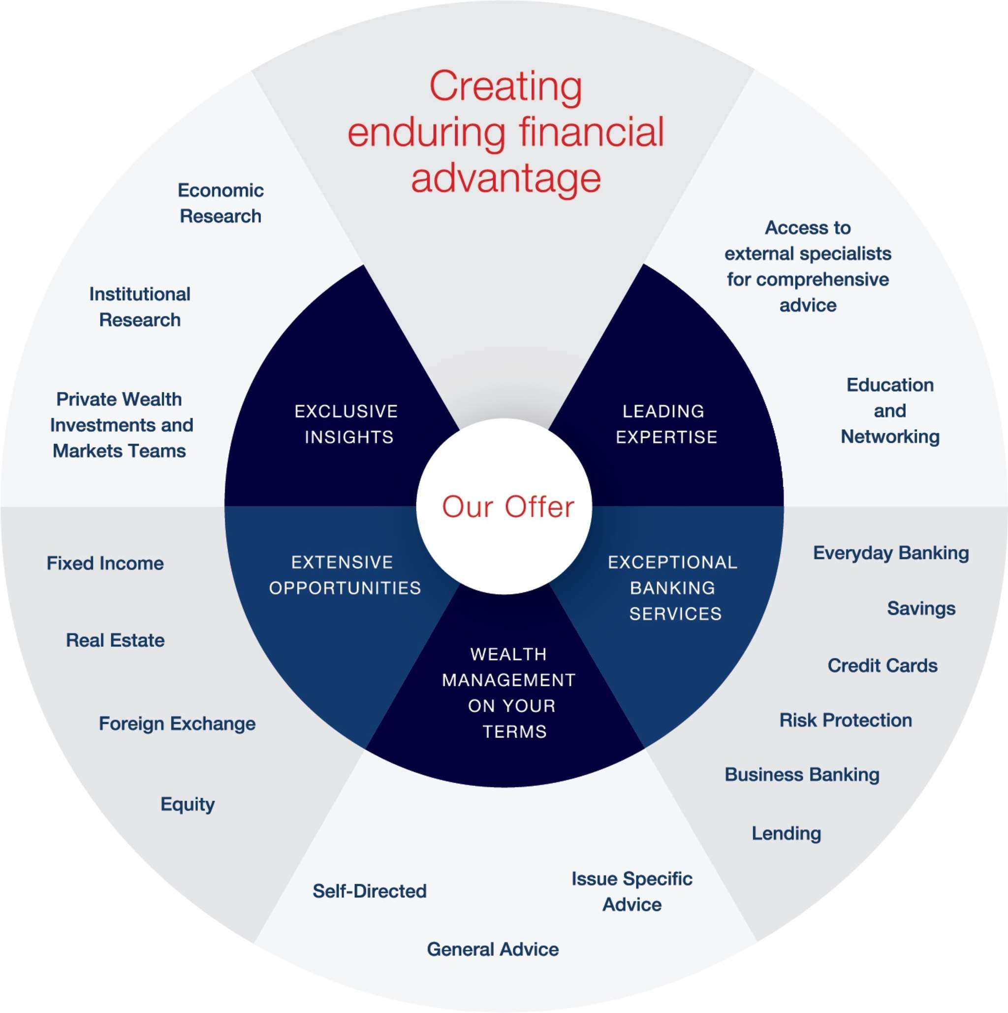 How we add value westpac private bank benefits of a being a westpac private bank client reheart Choice Image